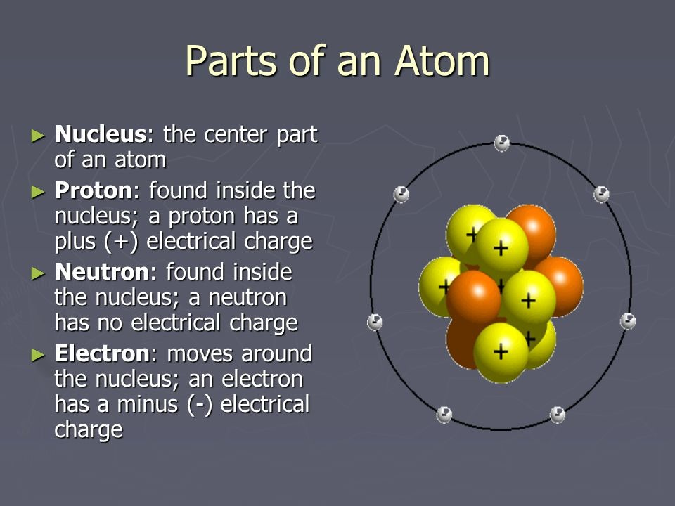 Parts of An Atom Diagram Quizlet