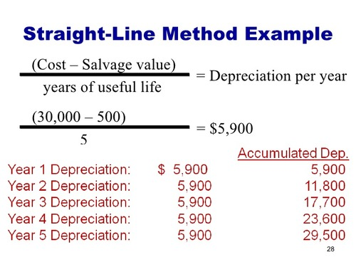 Chapter 10 Depreciation Flashcards Quizlet