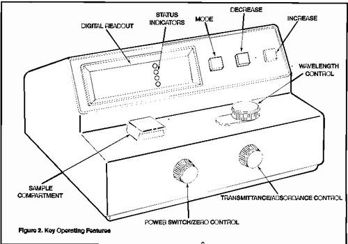 Unit 2 - Spectrophotometry Flashcards Quizlet