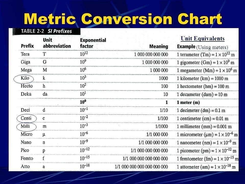 Metric System Chart Diagram Quizlet