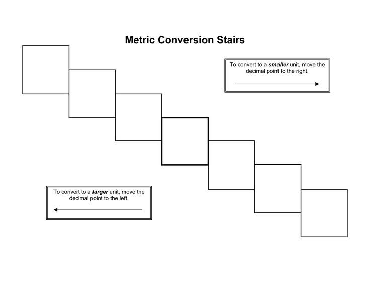 Metric System and Scientific Method Diagram Quizlet