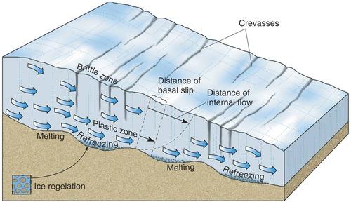 Test Lecture 13 - Glaciers Quizlet