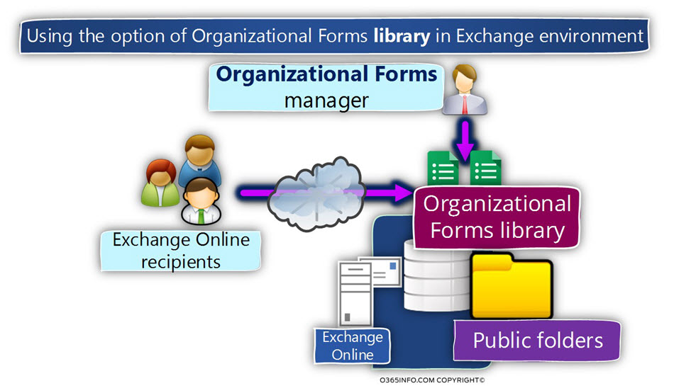 How to create  publish Organizational Forms in Office 365 - office forms online