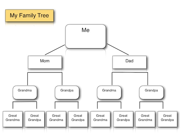 Family Tree Template for iPad and iWork Pages K-5 Computer Lab