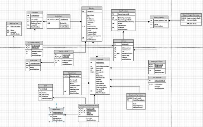 Database Diagramming Visio