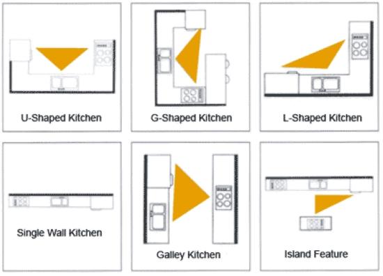 work kitchen layouts triangle kitchen layouts types kitchen layout