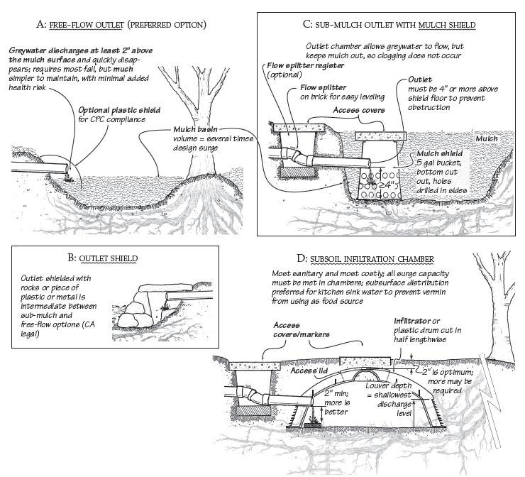 Builder\u0027s Greywater Guide (book)