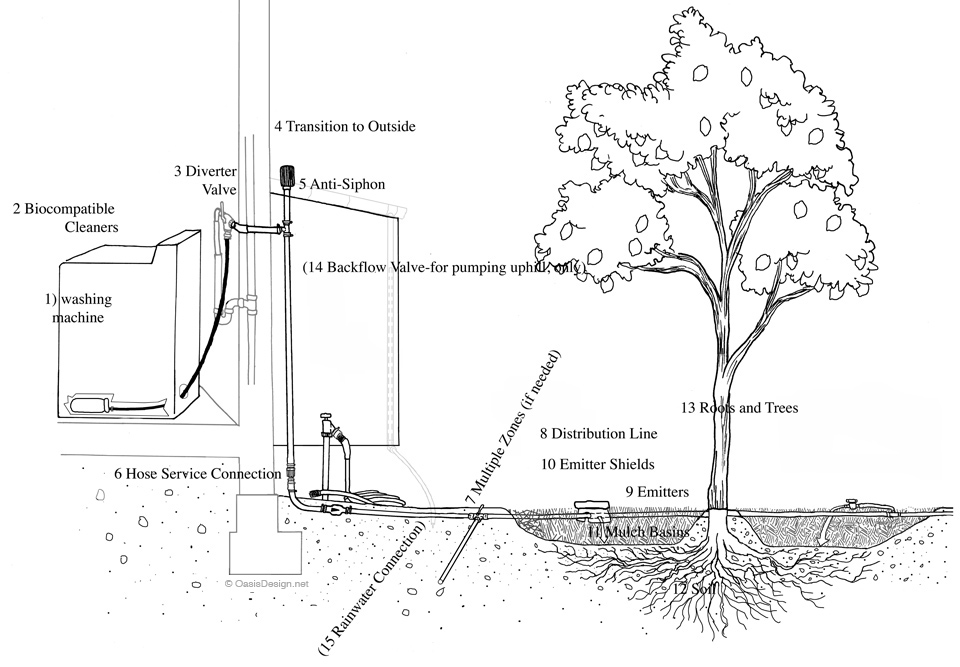 Laundry to Landscape Original Complete Information Hub