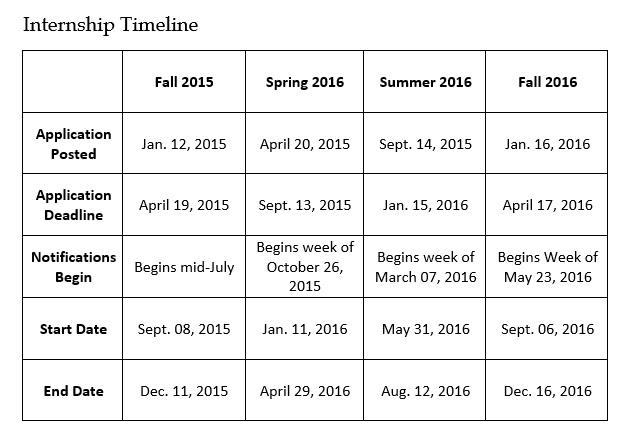 Internship Timeline and FAQs whitehousegov - writing internships online