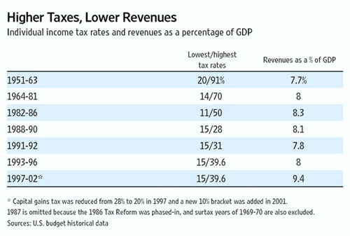 Higher Tax Rates and Lower Revenues 1925-36 Cato @ Liberty