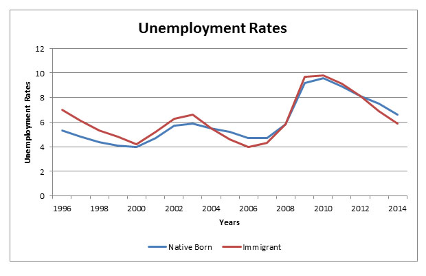 Immigration\u0027s Real Impact on Wages and Employment Cato @ Liberty
