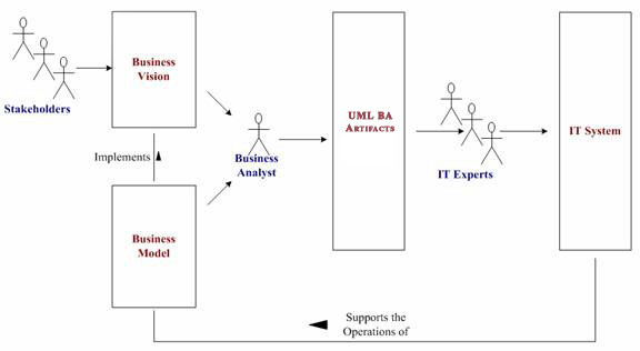 UML Business Analysis Training - what is business analysis