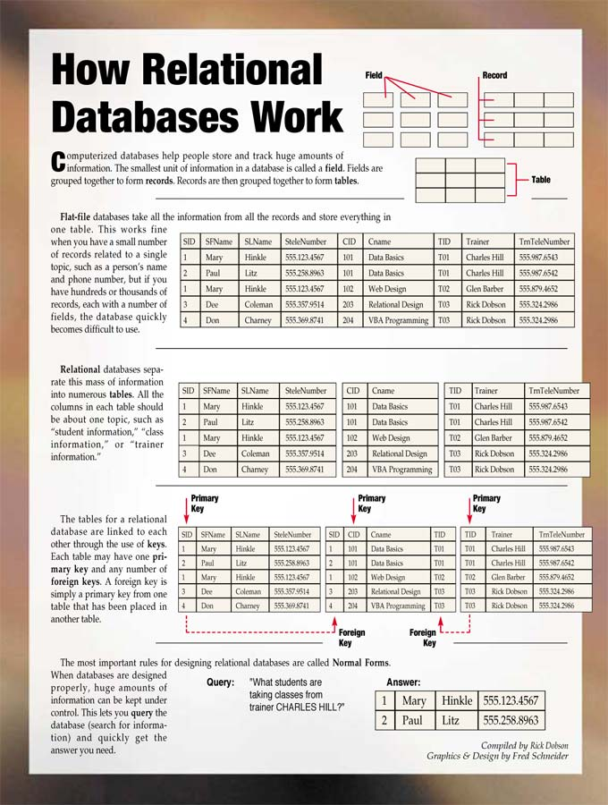 A Brief History of Databases · Avantorg