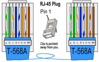 Tia 568a Wiring Diagram Standard Ethernet Wtyczki I Gniazda Rj45 Elektroda Pl
