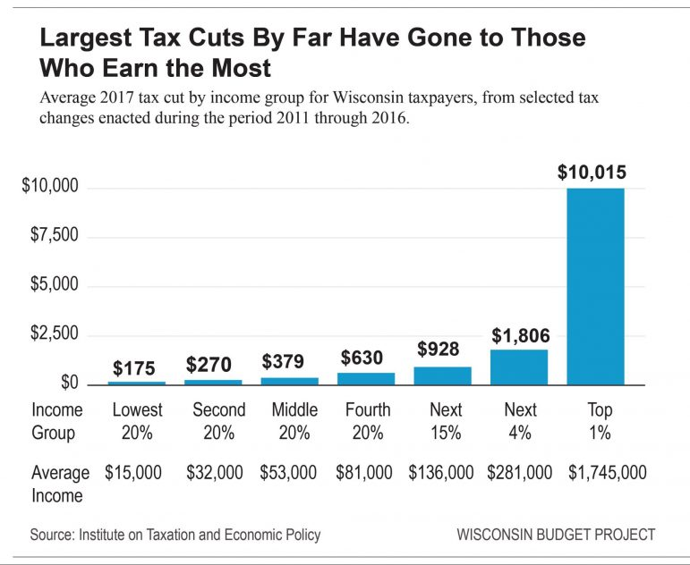 Which taxpayers saved the most from tax cuts under Gov Scott Walker