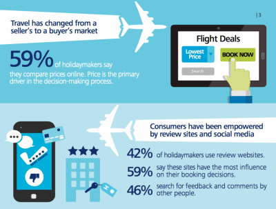 Deloitte Report: Travel Consumer 2015