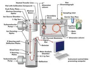 The GCxGC/TOF-MS system is represented by this diagram; although the system may have lots of fancy parts, notice that the gas chromatography part of the system on the right has two columns, facilitating the great separation important for this technique. After being separated, the sample is transferred to the detector on the left where it is energized and its travel time measured to produce a interpretable signal (biotech.wisc.edu)