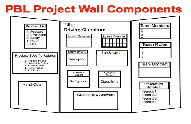 Project-Based Learning Managing the Project OCM BOCES