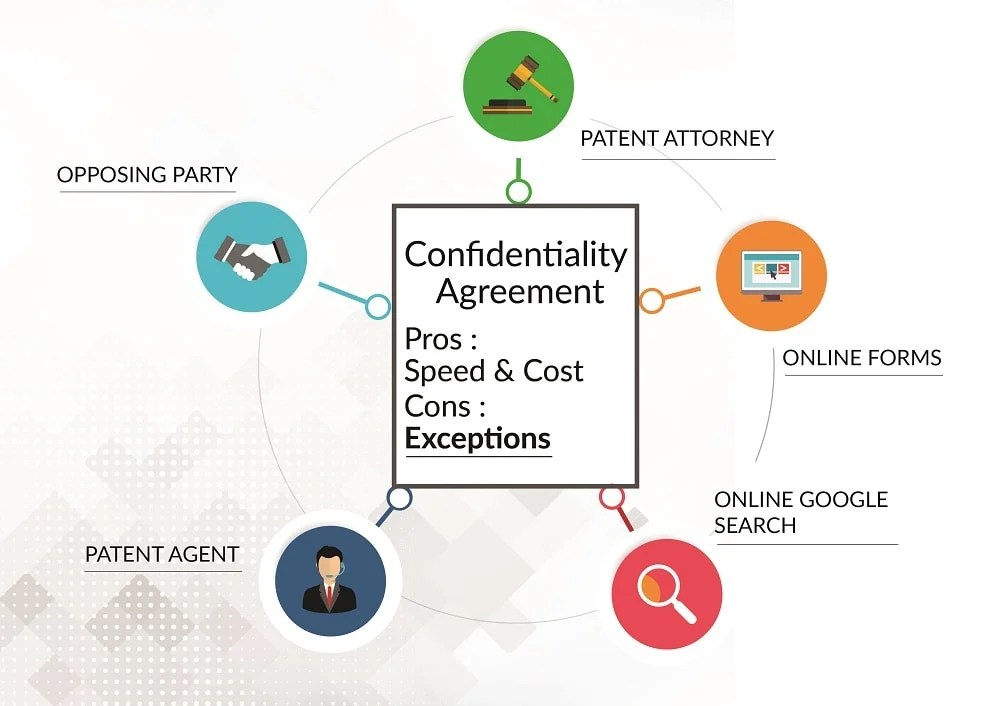 Understanding a confidentiality agreement when and how to use them