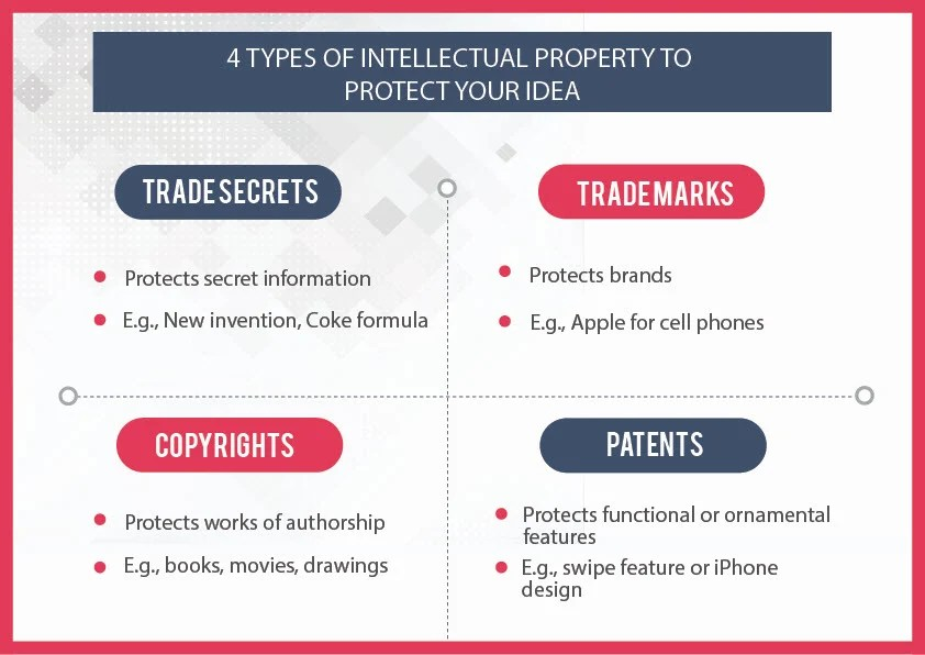 Four types of intellectual property you can use to protect your idea