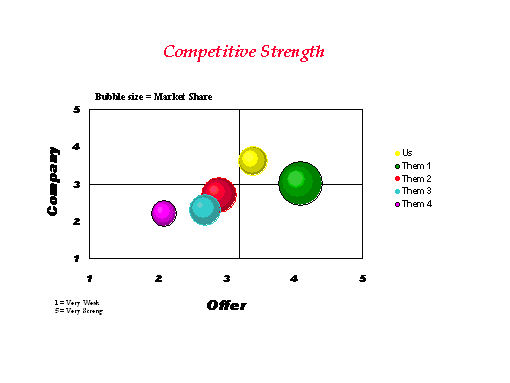 competitors analysis chart - Jolivibramusic - competitor matrix template