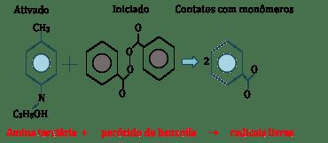 ativação química