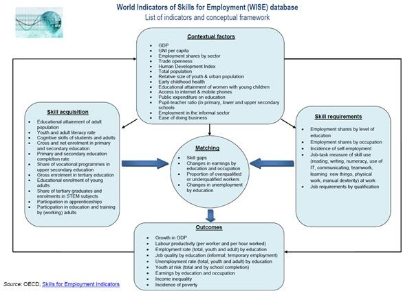 World Indicators of Skills for Employment (WISE) new OECD database