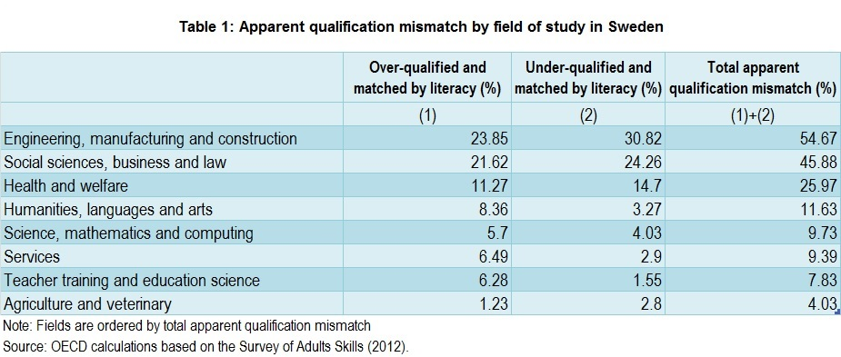 Are we only apparently mismatched? Reasons and consequences of - qualification table