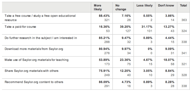 As a result of using Saylor.org, are you more likely to...  (formal learners)