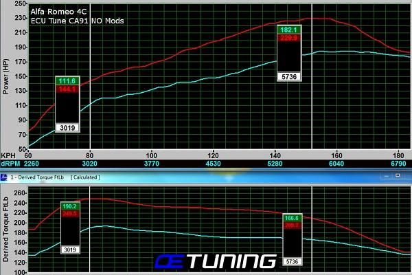 Alfa Romeo 4C \u2013 ECU Tune Dyno Tested \u2013 OE Tuning Blog