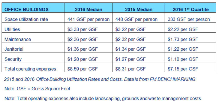 FM BENCHMARKING Office Building Operating Costs Rose Slightly in