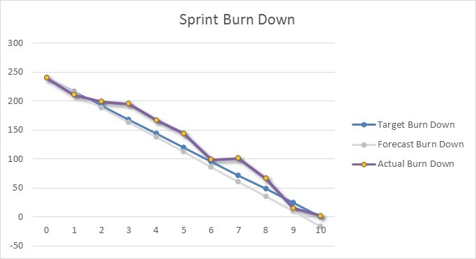 Excel Burndown Chart (burn down) Creation Tutorial - ms project burndown chart