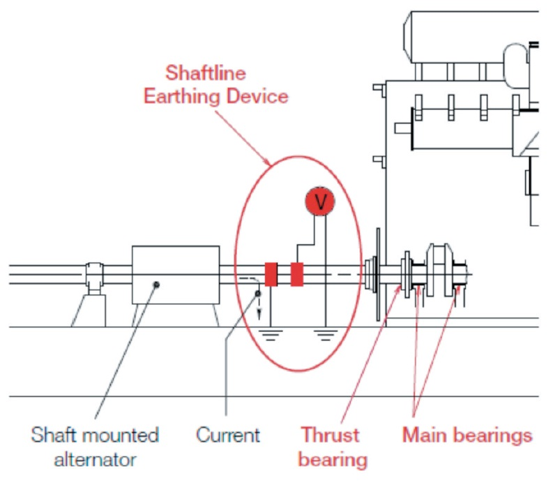 Incident Information on Severe Bearing Damage in the Main Engine due