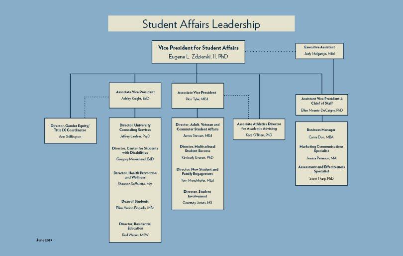 free download organizational chart