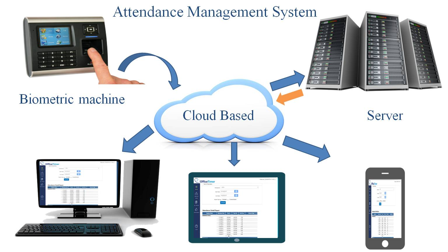 Employee Attendance Why Ignoring Employee Attendance Management System Will Cost You