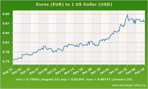 euro to USD