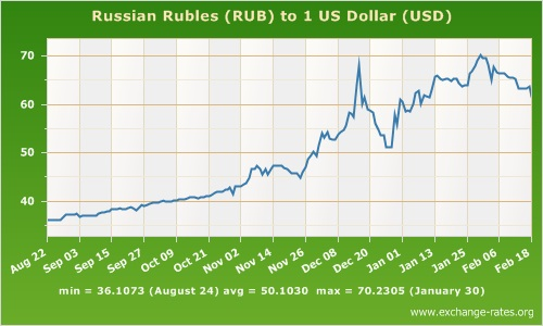 ruble to USD