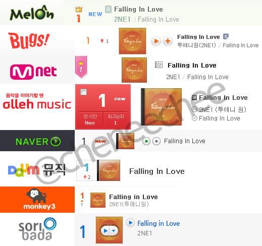 Cap 2NE1 Gets an u201cAll-Killu201d by Getting #1 in all Korean Music - music chart