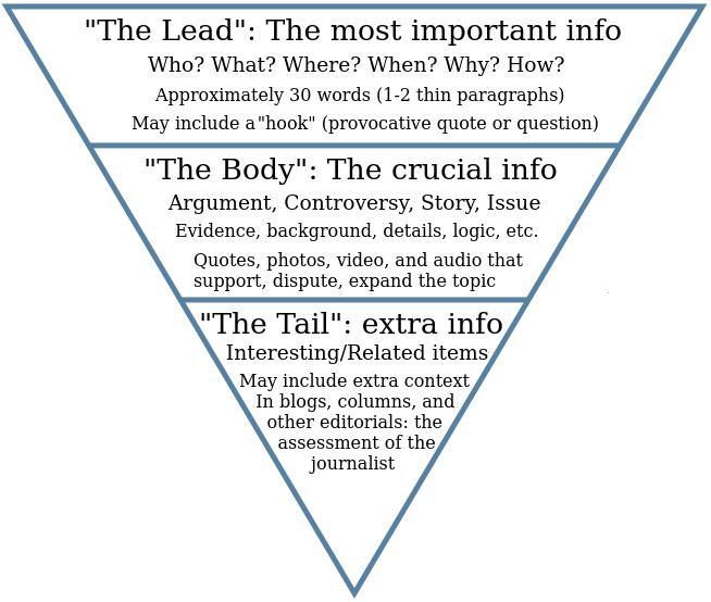 Inverted pyramid style \u2013 Writing for Strategic Communication Industries