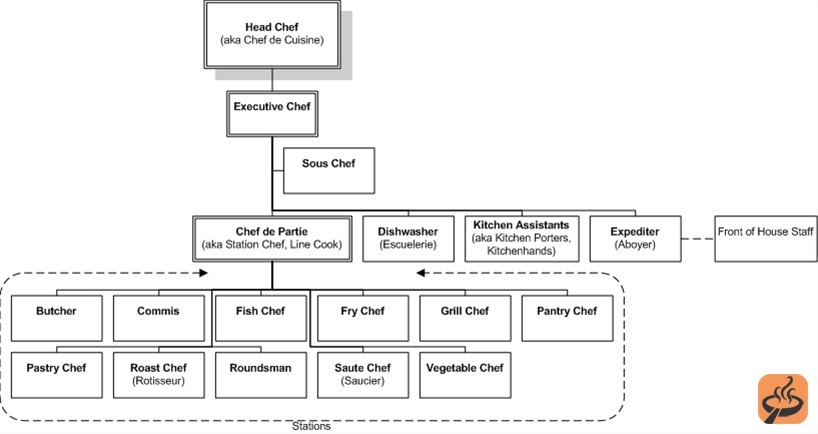 Chef titles explained