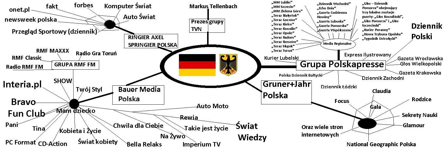 Niemieckie media w Polsce Interpretacja