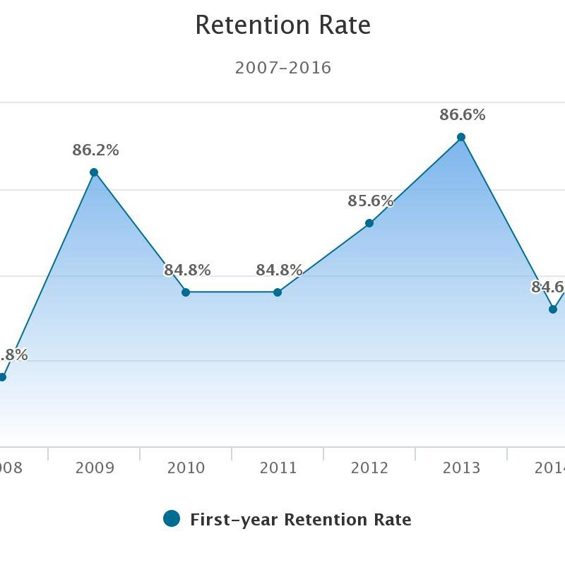 Retention Rate chart Office of Institutional Research and Assessment