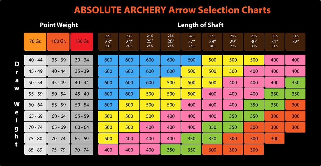 arrow selection chart - Heartimpulsar