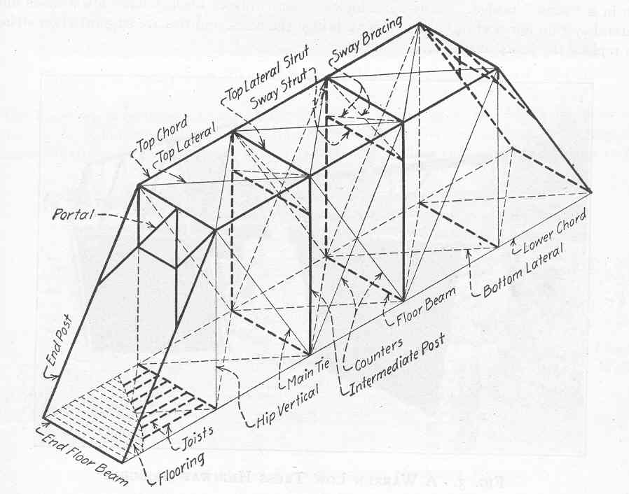 truss bridge diagram bridge