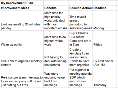Time Management Tips of Insanely Busy People
