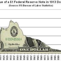 Value of $1 Federal Reserve Note in 1913 Dollars