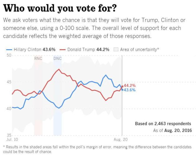 The Trump Surge?  Could it be a Landslide Victory?  Media vs Reality...