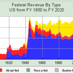 federal-revenue-by-type-1900-2020-by-gary-north-the-revolutions-were