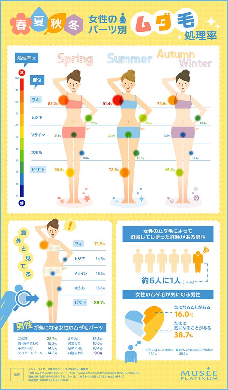 Women Infographics