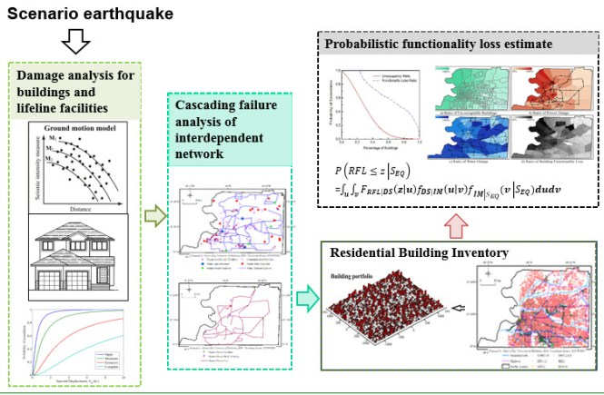 Framework for Post-disaster Functionality Loss Prediction